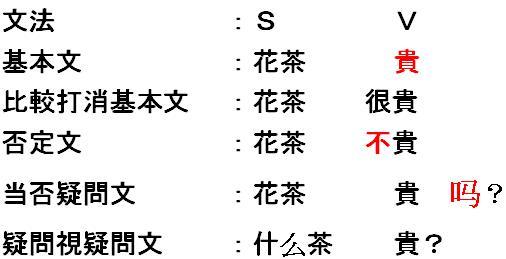 形容詞述語文の使い方 -中国語文...